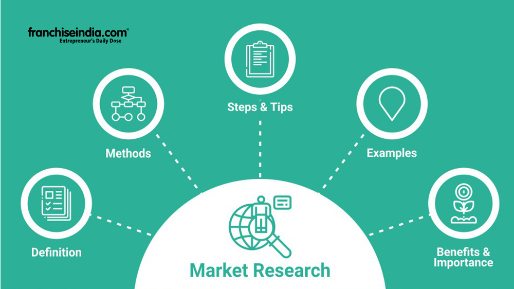 Why Market Research Possess a Significant Space in Business